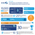 Click to view Infographic for ACT-IAC